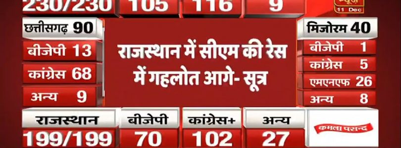 assembly election result: congress big win in RAJ & CHATTISGARH but suspence in MP